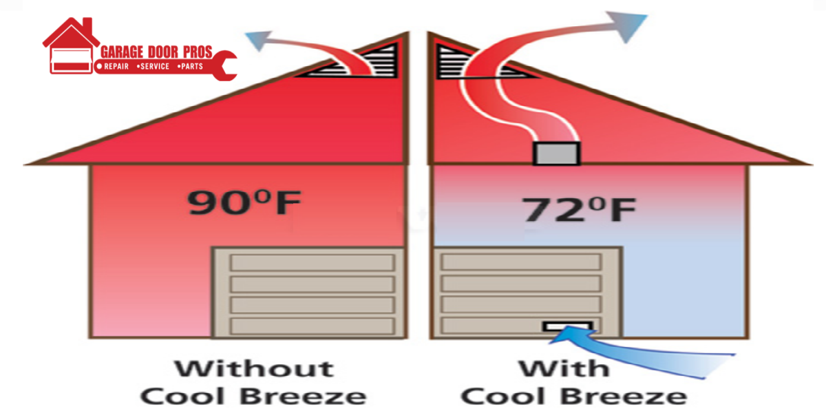 Insulated garage door installation ventilation benefits for Ann arbor garage door repair
